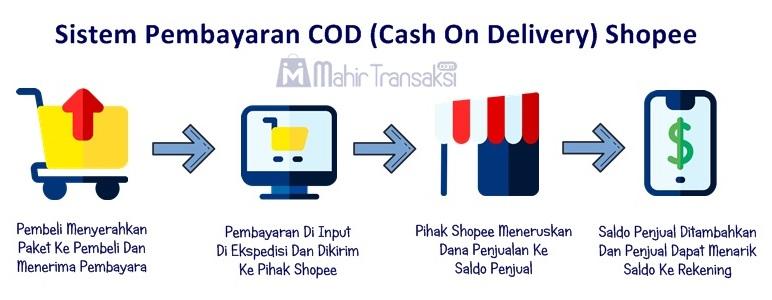 Cara Mengaktifkan Fitur COD Di Shopee Untuk Penjual