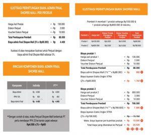 Perbedaan Biaya Admin Dan Biaya Layanan Shopee